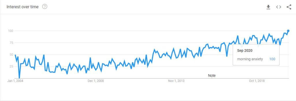 Morning Anxiety Guide_Google trends screenshot